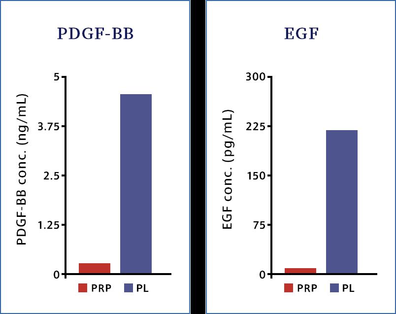 PDGF-BB-EGF